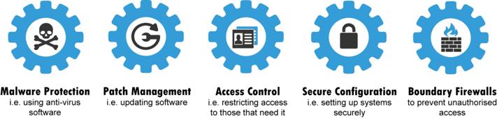 Cyber Essentials Controls