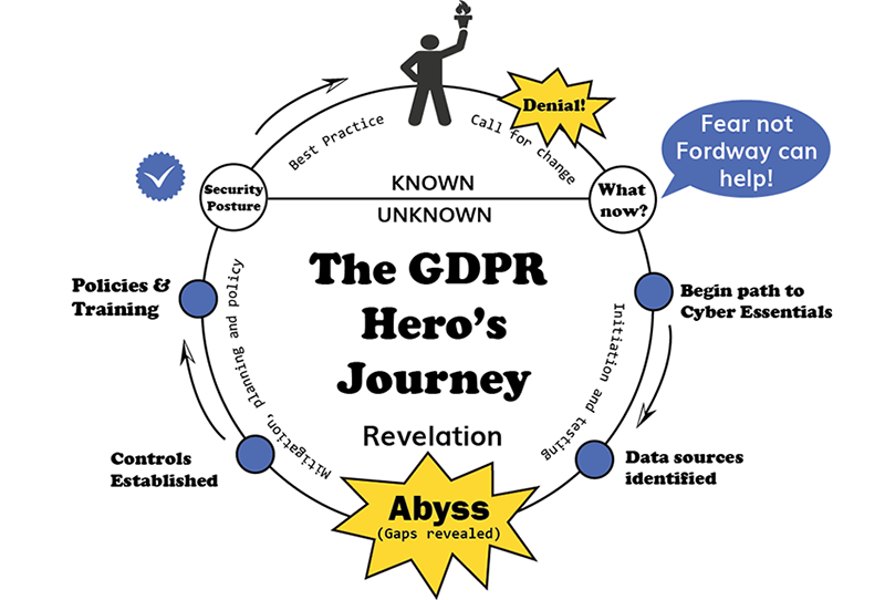 GDPR Hero's Journey and plan